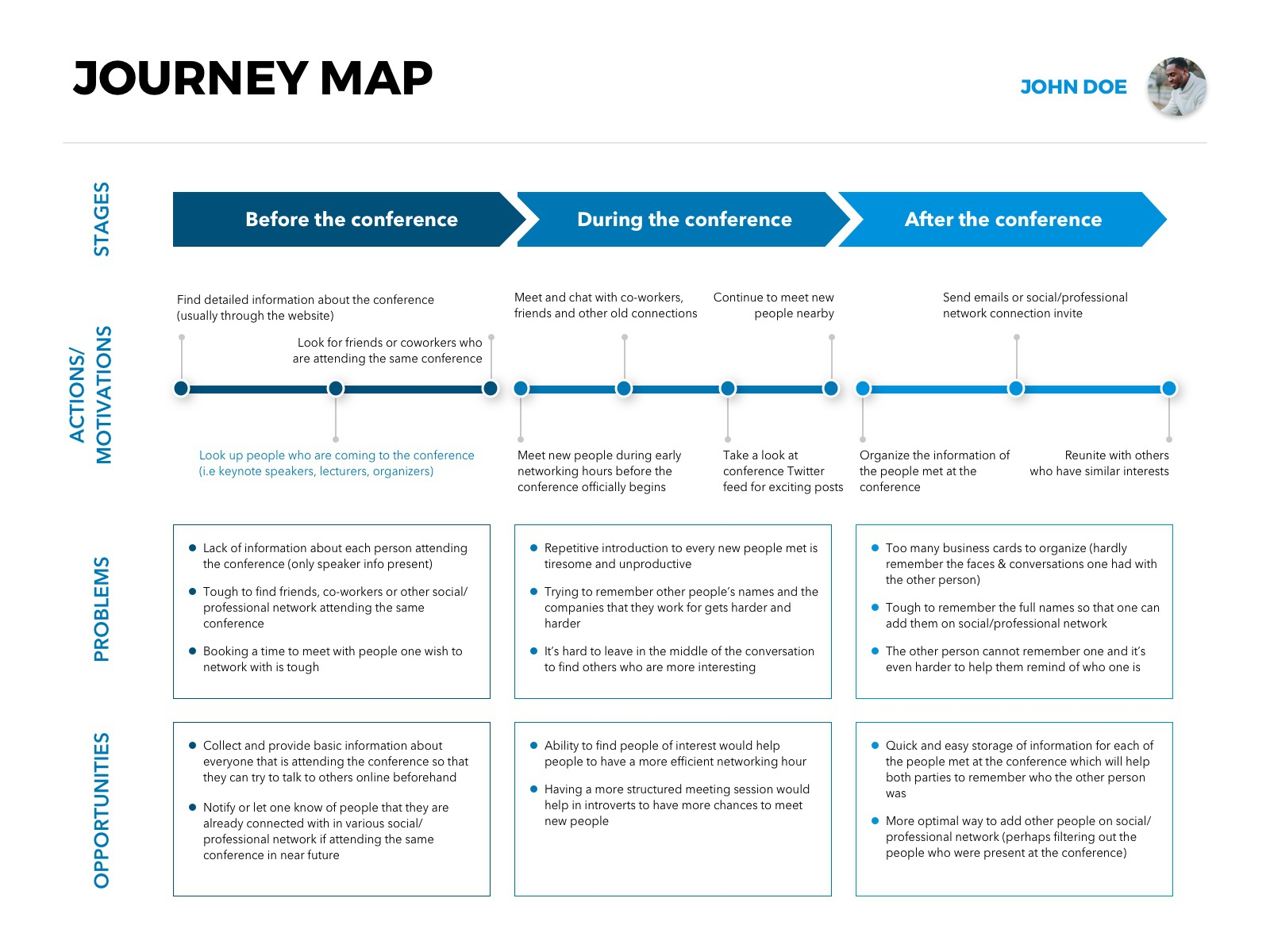 Journey map style  1