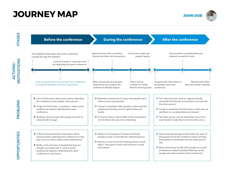 Free Template Journey Map Conference Attendee By Geunbae GB Lee - Website journey map