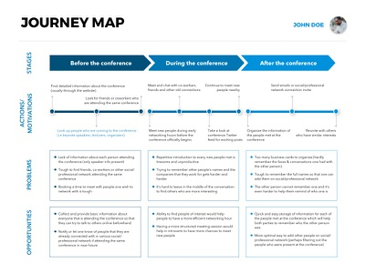 [Free Template] Journey Map (Conference Attendee) download sketch template free freebie attendee conference map journey user