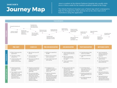 [Free Template] Journey Map (Hospital Patient) download sketch template free freebie patient hospital map journey user