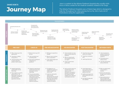 Free Template Journey Map Hospital Patient By Geunbae GB Lee - Journey map template