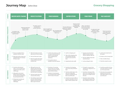 [Free Template] Journey Map (Grocery Shopping) download sketch template free freebie shopping grocery map journey user