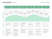 [Free Template] Journey Map (Grocery Shopping)