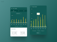 Smappee - Energy monitoring graphs
