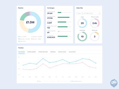 Dashboard Report Units line chart bar chart doughnut chart piechart data reports and data report design reporting design dashboard reports report report units