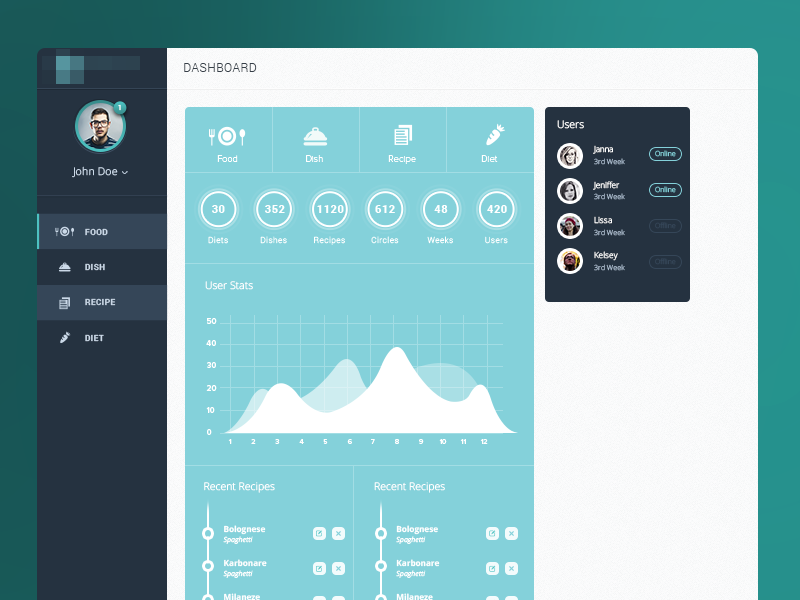 Main trainer / admin dashboard diet application landing ui ux design