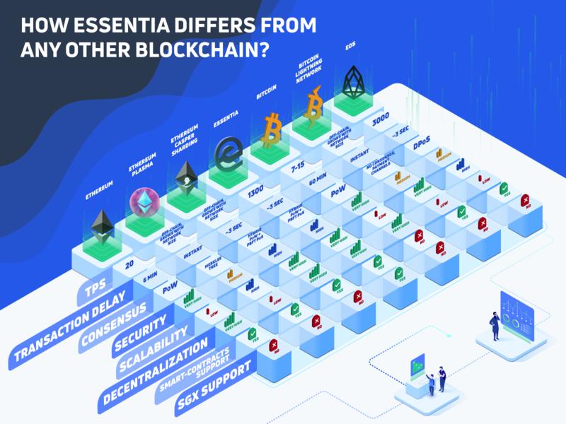 Essentia Blockchain Infographics