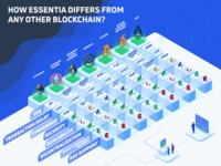 Essentia Blockchain Infographics illustration table isometric blue infographics infographic essentia ess cryptocurrency crypto