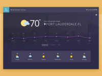 Weathly Weather App UI
