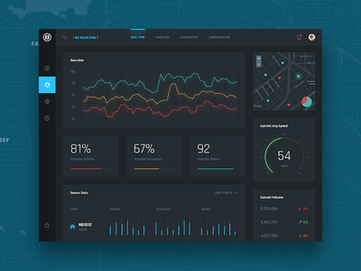 Synsys Networks Tablet UI iot mobile design