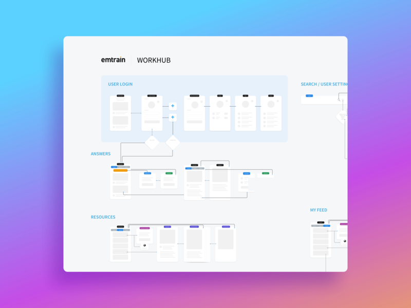 Workhub Product Overview