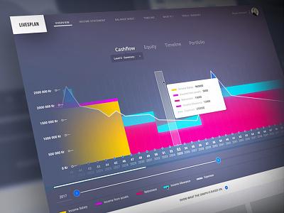 Livesplan Chart Experiment vibrant dark timeline statistic graph bars chart