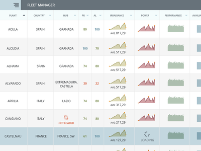 Solar Fleet Manager Ux Ui design dashboards charts ux ui clean neat flat panels panel statistics monitoring