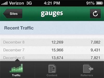 Gauges iPhone Elements gauges gaug.es orderedlist github iphone