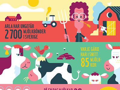 Arla milkbar loulou tummie infographic milk arla farm cow illustration