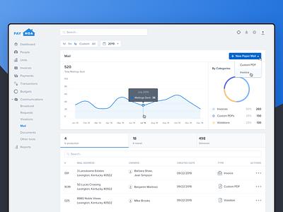 Mail dashboard graphic chart analytics dashboard finance interface minimal digital design app ux web ui