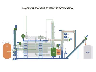 Major Carbonator Systems Identification