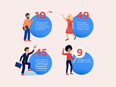 Infographics for Wrike infographics wrike corporate character design textured illustration illustration