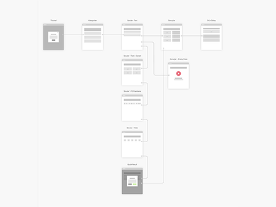 Tech Advisory App Flow experience wireframe flow design app mobile