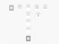 Tech Advisory App Flow