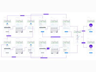Early stage flowcharts for Mobile users