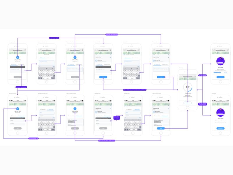 Early stage flowcharts for Mobile users overflow tool mobile web flow diagram wireframes flowchart