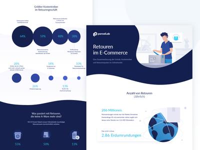 Returns in E-Commerce Infographic icon vector brand graph start up world icons visualisation parcel german illustration info design infographic e-commerce data chart