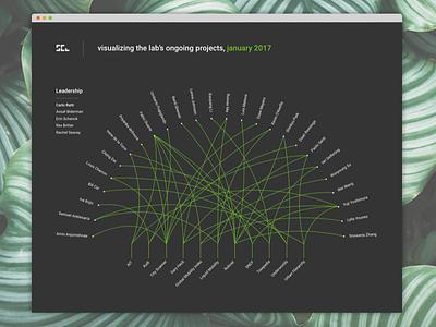 Projects map second shot data trees inspired green nature tool lab data visualization visualization data viz