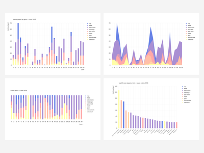 One month on Spotify data analytics sketch app soft colors ui gdpr music spotify data data visualization