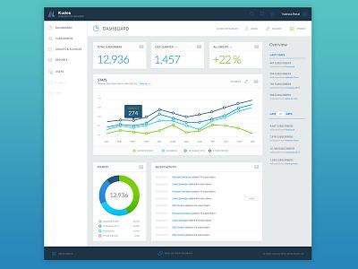 Dashboard charts saas ui design user interface ux dashboard design