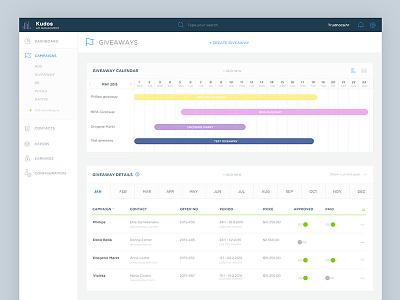 Ad/Campaign manager - Giveaway managment user interface gantt chart gantt ui ux management app management
