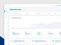 Campaign analytics UI for Ad Display Network