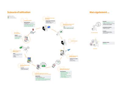 Insurance Mobile Strategy : Use case scenario workflow usecase sketch mobile insurance strategy ux