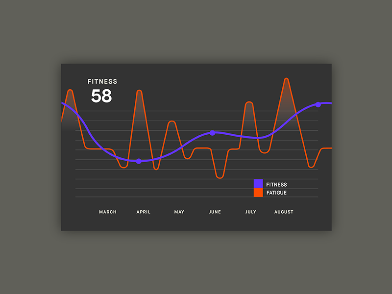 Strava Fitness and Freshness Premium Feature by Jeremy Volk for