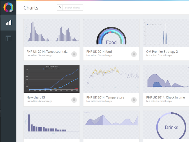 Chart List chart data graph interface