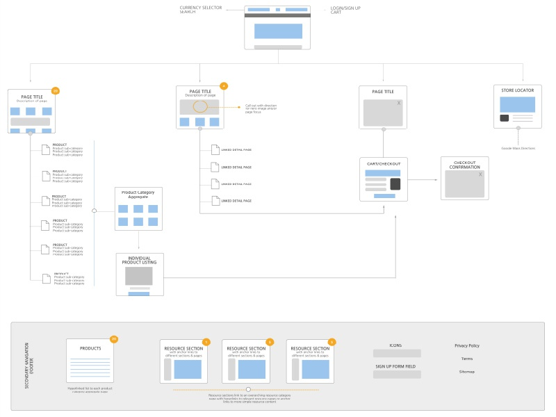 eCommerce Sitemap user experience sketch ux information architecture ecommerce sitemap