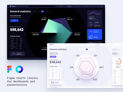 Figma components for dashboards and presentations widget ui data analytics chart data vusialisation infographic dataviz chart dashboard template