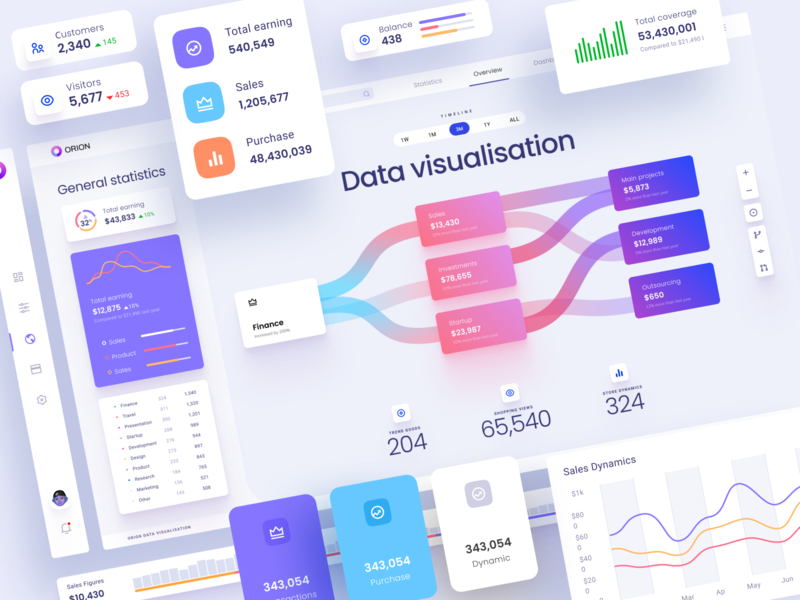 Dataviz dashboards and widget template ui kit ui figma components library charts widgets app desktop template presentation infographic statistics analytics bigdata saas machine learning dataviz dashboard