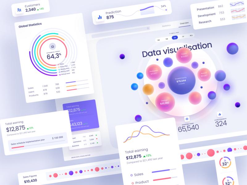 Data visualization UI kit data vusialisation infographic dataviz designsystem library charts ui figma saas app product dashboard service saas component visualisation data template