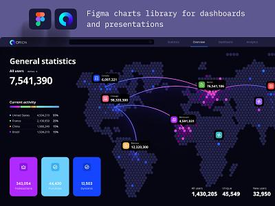 Orion dashboard template widgets statistic saas analytics chart data vusialisation desktop product dashboard dataviz template