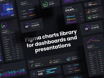 Widgets/Cards - Dark UI template neuroscience chart infographic product desktop dashboard dark app dark mode dataviz widget update system desugn library components dark ui dark widgets