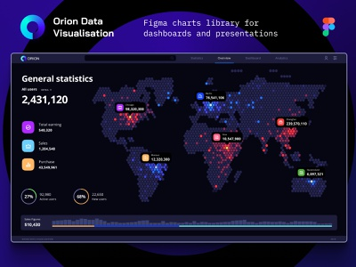 Orion UI kit - Data map visualization no code mobile prediction application design library components widgets develop statistic analytic desktop service app presentation dashboard template neuroscience chart