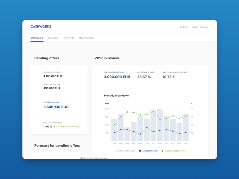 Cashworks dashboard [2017] product design clean web b2b fintech ui experience ux graphs minimal product design interface dashboard