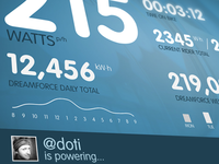 Pedal power dashboard visualization for power generation