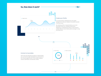 Media Outreach Landing Page – How it works