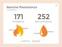 Reactive Maintenance Widget