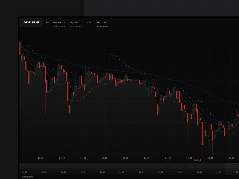 Trading terminal (in progress) graphics stock market charts trade crypto trading view trading platform
