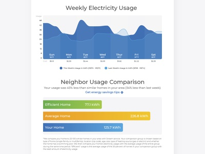 Stream's Weekly Energy Report Email ux ui design branding reports and data data visualization data viz reports natural gas electricity energy chart graph report weekly email
