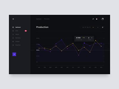 production statistics for brokerage platform brokerage real estate ui production simple brandnew finance statistics clean web chart graphic dashboard dash