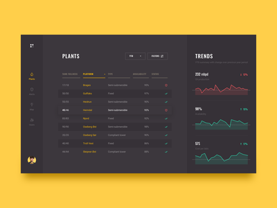 dashboard for oil platforms ux ui analytics statistics trends brandnew stats graphics oil data visualization charts grid table data table dash dashboard